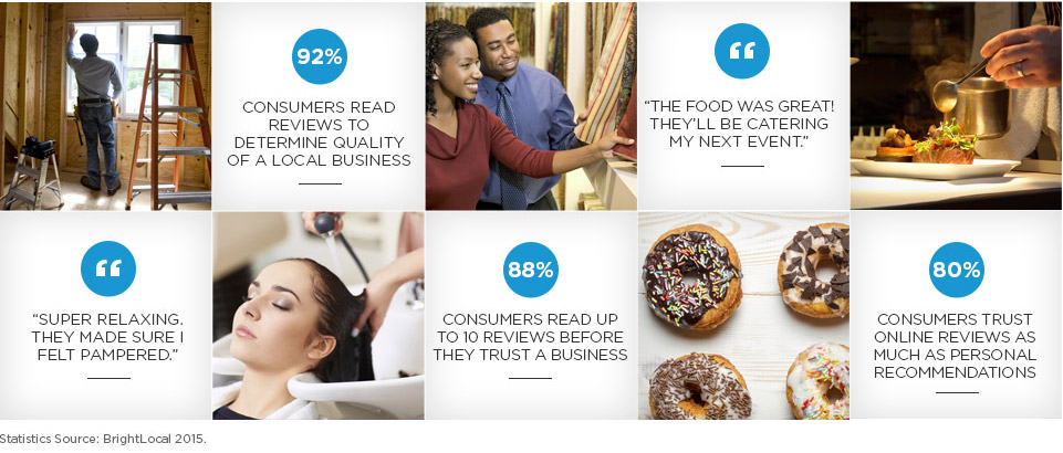 92% of consumers read reviews to determine quality of a local business